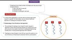 ramram43210,J2EE,Java,java tutorial,java tutorial for beginners,java tutorial for beginners with examples,java programming,java programming tutorial,java video tutorials,java basics,java basic tutorial,java basics for beginners,java basic concepts,java basics tutorial for beginners,java programming language,thread in java,java threads tutorial,java threads,multithreading in java,thread creation in java,Thread pool in java,Java thread pool