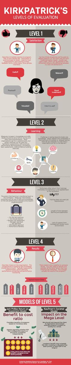Educational infographic & data visualisation Kirkpatrick's Levels of Evaluation Infographic - e-Learning Infographics Infographic Description The E Learning, Adult Learning Theory, Blended Learning, Learning Resources, Mental Training, Training And Development, Education And Training, Train The Trainer, Instructional Design