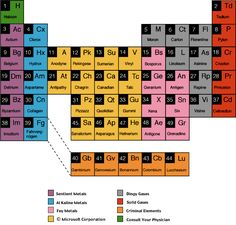Periodic Table of Rejected Elements by Michael Gerber and Jonathan Schwarz, The Atlantic.