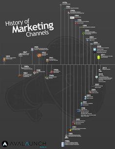 History of marketing channels #infografia #infographic #marketing