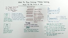 #SEO #Marketing: What Deep Learning and Machine Learning Mean For the Future of SEO