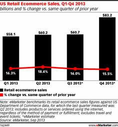 For the full-year 2013, total US retail ecommerce sales are expected to reach $262.3 billion, growing by 16.4% during the year. eMarketer predicts growth in the fourth quarter will reach 15.5% over the same period last year. That's compared to Q4 2012, when the US Department of Commerce reported a retail ecommerce gain of 15.73%.