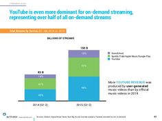 Sources: Nielsen, Digital Music News, Next Big Sound, Activate analysis. Pandora excluded as not on-demand 43 STREAMING AU...