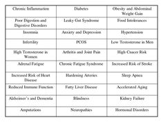 Hypoglycemia & Insulin Resistance > Metabolic Syndrome & Diabetes