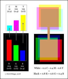 Figure 9.3. Ideal conversion of RGB to CMY.