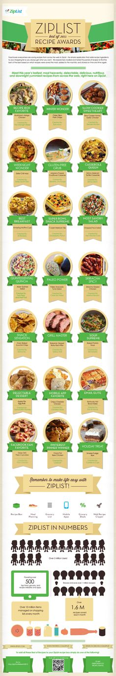 21 of the Most Popular Recipes of 2013. Find out what recipe lovers were saving to their ZipList shopping list, pinning on Pinterest and eating to stay healthy.