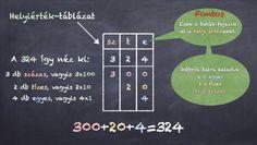 Helyi érték táblázat - Matek 3-5. osztály VIDEÓ - Kalauzoló - Online tanulás Weather, Weather Crafts