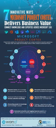 7 Innovative Ways Project Cortex Delivers Business Revenue Management, Knowledge Management, Business Management, Business Planning, Microsoft Project, Physics And Mathematics, Data Science, Science Projects, Data Visualization