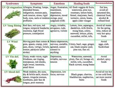 Liver foods in TCM  | www.bestchinesemedicines.com Qi Deficiency, Health Chart, Hormone Imbalance, Herbalism, Medicine Images, Eastern Medicine, Chinese Herbs, Traditional Chinese Medicine, Qigong