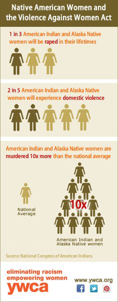 Violence against Native American women: YWCA USA has created some new infographics to help illustrate how violence affects women and to raise awareness about why Congress needs to reauthorize the Violence Against Women Act (VAWA) now -- with the provisions that help protect ALL women, including American Indian and Alaska Native women. Please share with others and help us raise awareness about violence against women!