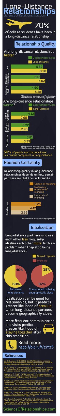 Long-Distance Relationships: The Infographic
