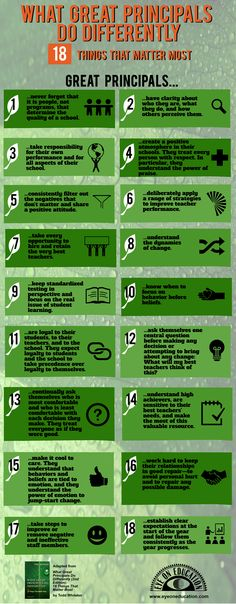 In What Great Principals Do Differently (2nd Edition): Eighteen Things That Matter Most, Todd Whitaker offers heartfelt advice, practical wisdom, and examples from the field that explain the qualities and practices that distinguish great principals. This infographic explains the 18 things that matter most to set great principals apart.