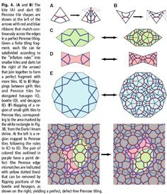"""The Beauty of Islamic Arts  """"Penrose tiling"""" The Beauty of Islamic Arts Blog 11/20/13  This breaks down some of the mind boggling geometry we've seen throughout the movie and in the assignments. I think that it would be neat to see if students could connect with the geometry if it was simplified."""