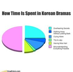 "A Little Kdrama Humor. :-) Ooh, and don't forget ""tragic accident"", particularly car accidents that happened in at least one character's past. K Pop, Drama Funny, All Meme, Drama Fever, Yoo Ah In, Kdrama Memes, Japanese Drama, Boys Over Flowers, Bts"