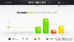 Gallery: Nike+ FuelBand iOS app and website review images | The Verge