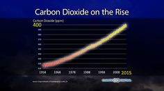 Highest Levels in 800,000 Years | Climate Central