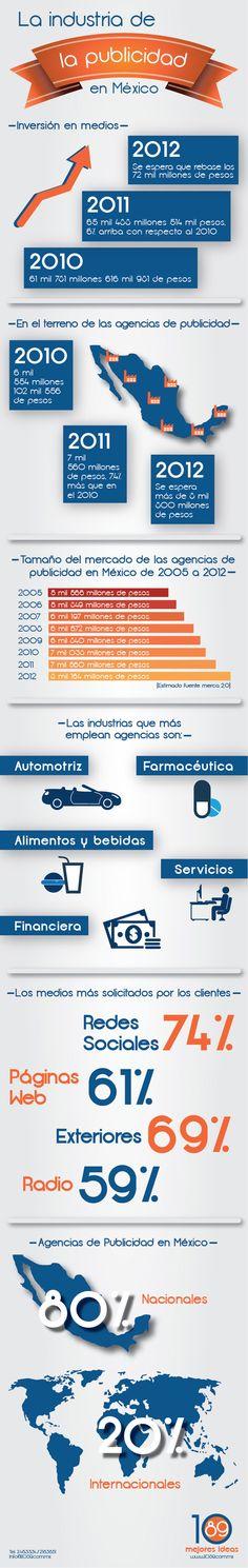 La industria de la publicidad en México #infografia