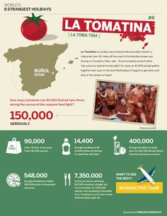 "Page displaying various facts and statistics about the ""strange holiday"" that is the La Tomatina festival."