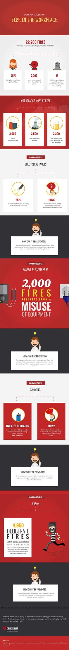 Workplace Fire Risks