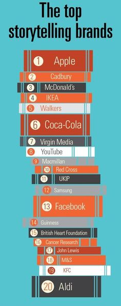 Top storytelling brands