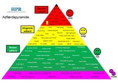 Adfærdspyramide