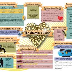 Researchers now believe that even in people who have already developed a drug-resistant, triple-negative cancer, vitamin D supplementation may actually render the tumors sensitive to drugs. http://www.naturalnews.com/038867_vitamin_D_breast_cancer_treatment.html  Larger graphic at: http://www.naturalnews.com/Infographic-The-Vitamin-D-Guide.html