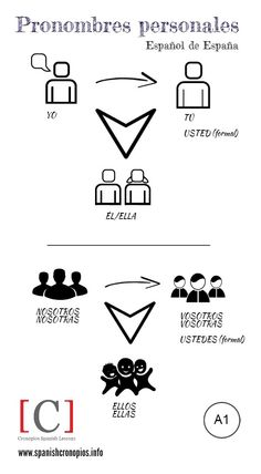 A1 - Pronombres personales de sujeto. [Una infografía de Cronopios Spanish Lessons.]