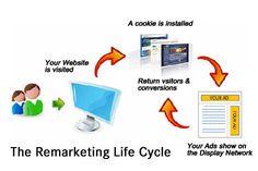 O Remarketing: Melhorar O Seo E Marketing De Conteúdo
