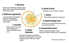These are the steps of design thinking for innovation  Source:  Website Title: Creativity at Work  Article Title: Design Thinking as a Strategy for Innovation  Date Accessed: June 16, 2017  by Linda Naiman http://www.creativityatwork.com/design-thinking-strategy-for-innovation/