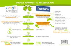 Facebook Ads vs. google AdWords