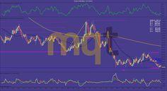 Soportes y resistencias semana 16-20/Noviembre 2015 SOJA (ZS) #NinjaTrader  http://www.masquetrading.com/mercado/Soja.html