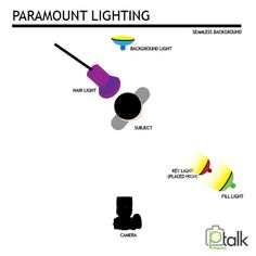 Lighting Setups: Paramount Lighting #photographytalk #photographytips