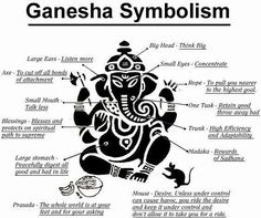 Symbolism of Ganesh will tell us very interesting things about lord Ganesh. Let us watch this picture for a while and may lord Ganesh bless you with happiness and pleasantness. A very happy Ganesh chatruthi to all in advance Lord Ganesha, Shri Ganesh, Ganesh Statue, Ganesha Art, Buddha Elephant Tattoo, Elephant Tattoos, Bali Elephant, Purple Elephant, Indian Elephant