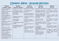Devenir élève – Progression annuelle – Grande section – GS – Maternelle – Cycle 1 - Pass Education