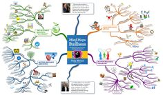 Mind map explaining the uses and benefits of mind mapping in business contexts.