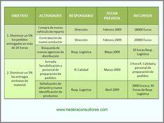 Ejemplo de planificación de objetivos para un sistema de gestión de la calidad ISO 9001.
