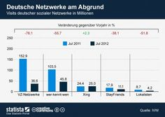 German social networks lose visitors