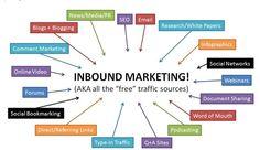El inbound marketing en las estrategias digitales de las empresas