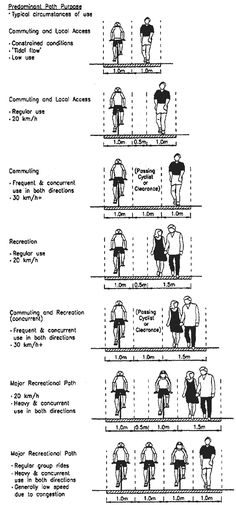 urban design scale pedestrian path width how many people - Google Search