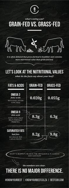 In the debate of grain-fed versus grass-fed beef, grass-fed beef is often considered the more beneficial option but is it really true? We take a look at the numbers to see where the beef really is. Nutritional Value, Grass Fed Beef, Grains, Facts, Let It Be, Sayings, Learning, Big, Healthy