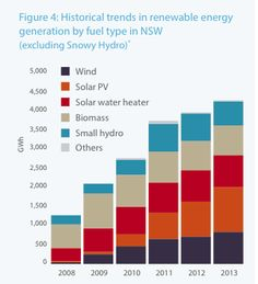 Nearly 300,000 households in NSW have invested billions in rooftop solar PV, and installations are likely to increase five-fold over the next two decades.