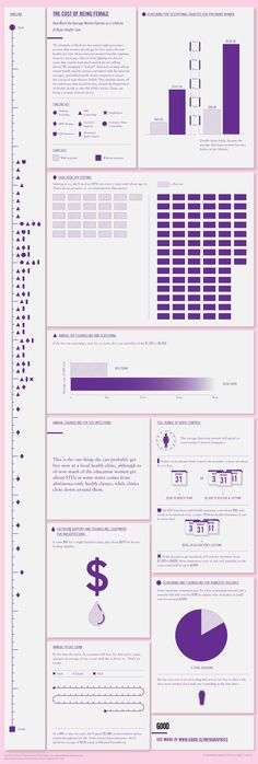 The Cost of Being Female: How Much the Average Woman Spends on a Lifetime of Basic Healthcare