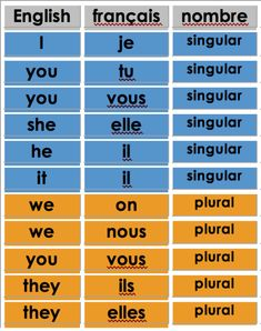 what are French personal pronouns subject French Language Basics, French Basics, French Language Lessons, French Language Learning, French Lessons, German Language, Spanish Lessons, Japanese Language, Spanish Language