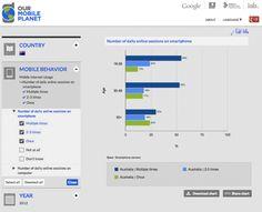 Mobile marketing statistics example - Australia
