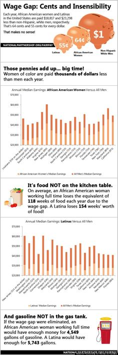 """INFOGRAPHIC: Black Women Make How Much? """"Women of color are hard hit by a kind of perfect –- and perfectly devastating –- storm caused by discrimination, a struggling economy and the country's failure to adopt family friendly workplace policies. Art History Major, Canadian History, Women In History, Family History Quotes, Black History Quotes, Interesting News Articles, Wage Gap, Black History Month Activities, Gender Pay Gap"""