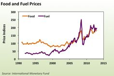 Fresh on the UVM Food Feed blog: Food and Fuel prices