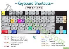 Using a PC Keyboard Poster Teaching Resource