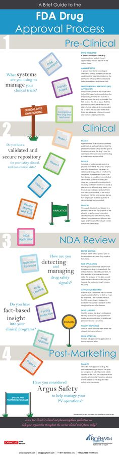 A Brief Guide to the FDA Drug Approval Process