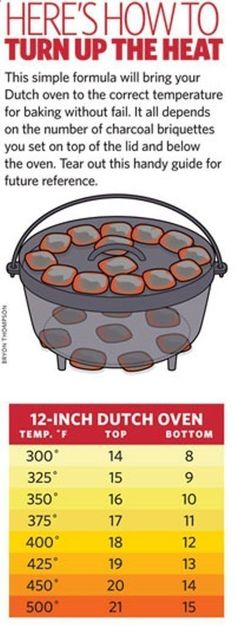 Dutch Oven Cooking - Heres a handy guide for hen you bury your dutch oven, how many charcoal brochettes you need to keep an even temperature. #survivalprepperideas