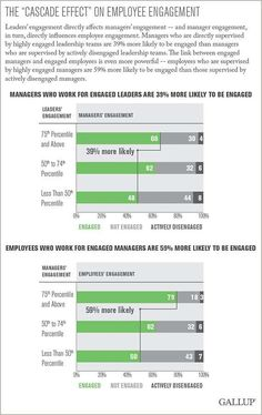 Does Employee Engagement Depend on Position Level 4
